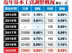 The basic salary in Taiwan is adjusted to NT $ 23,800